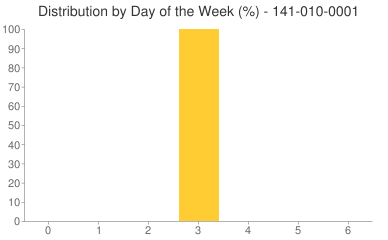 Distribution By Day 141-010-0001